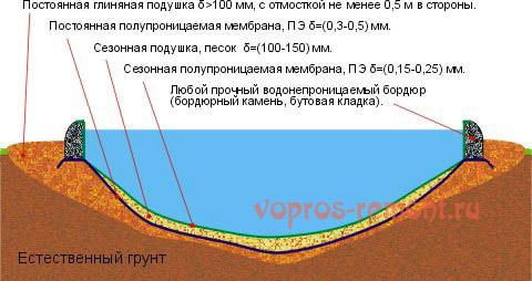 Устройство бассейна с естественной фильтрацией на полупроницаемых мембранах