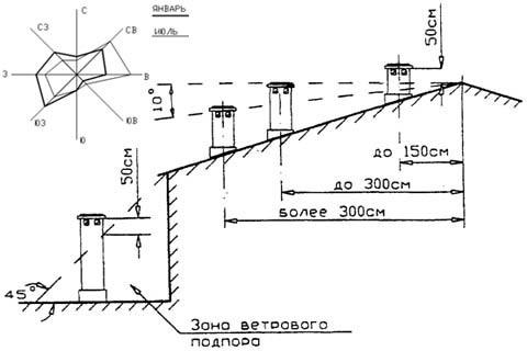 Расположение дымовой трубы на здании