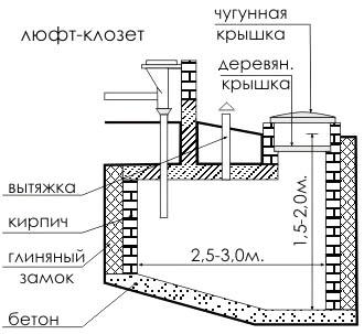 Устройство сливной ямы для дачи
