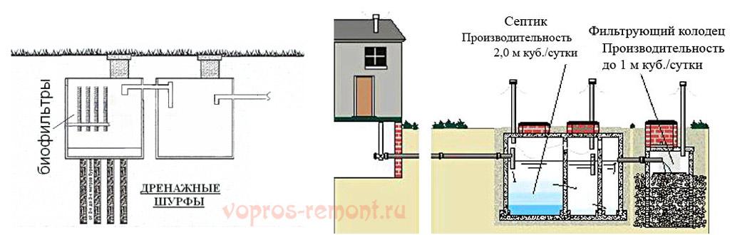 Простые схемы локальной канализации без откачки