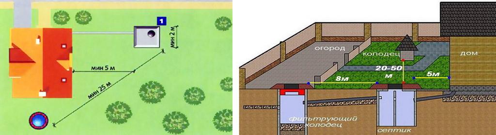 Расположение отстойника и септика канализации на участке
