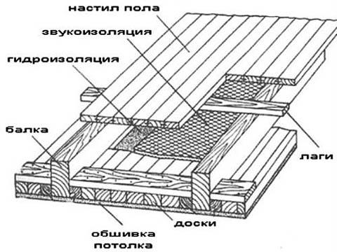 Устройство потолка каркасного дома