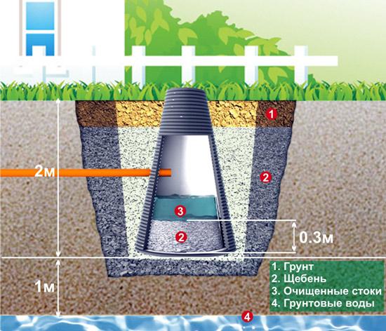 Выгребная яма в пластиковом корпусе