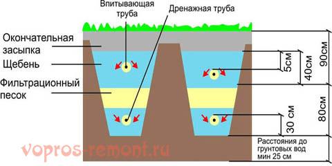 Устройство фильтрующих траншей