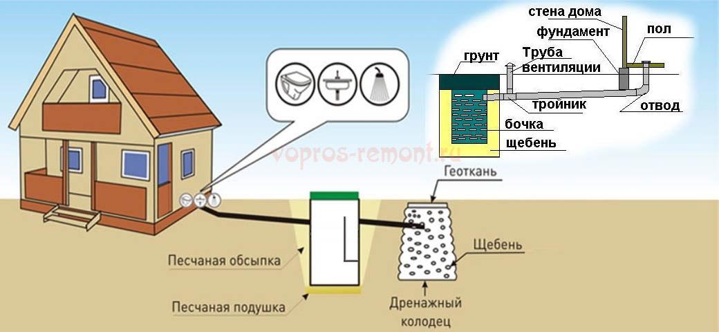 Простейшие дачные канализационные системы