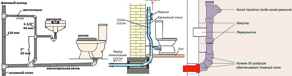 Некоторые особенности монтажа канализации в доме
