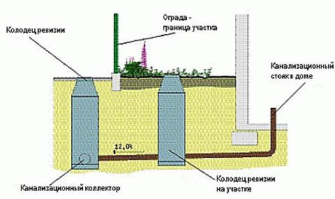 Схема подключения к централизованной канализации