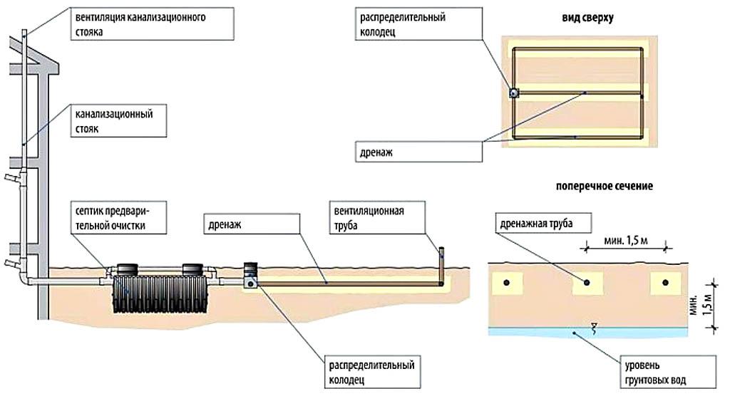 Схема сброса стоков в грунт через поле фильтрации