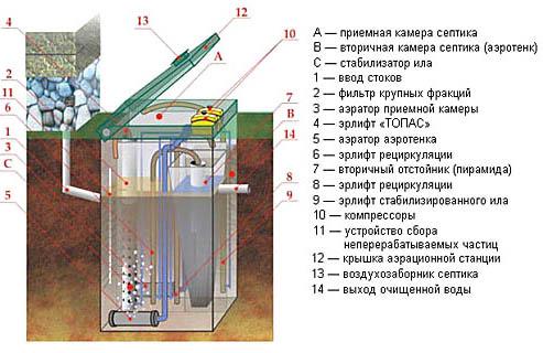 Схема локальной станции глубокой очистки ТОПАС