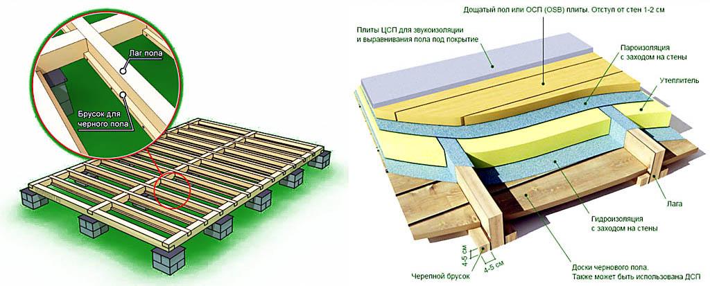 Крепление лаг в небольшом дачном доме и устройство пола