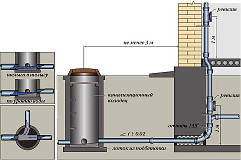 Устройство выпуска в централизованную канализацию