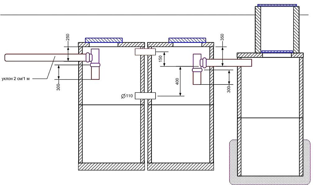 Трехкамерный переливной септик из бетонных колец