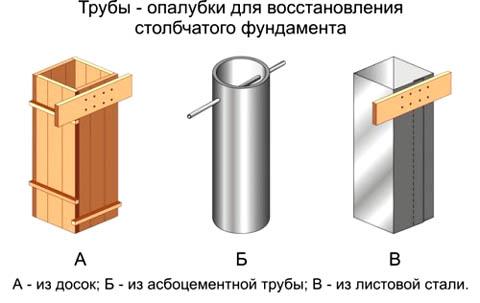 Ремонтные опалубки для столбчатого фундамента