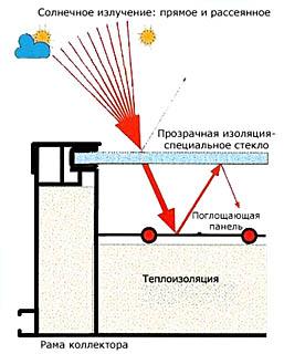 Устройство плоского солнечного коллектора