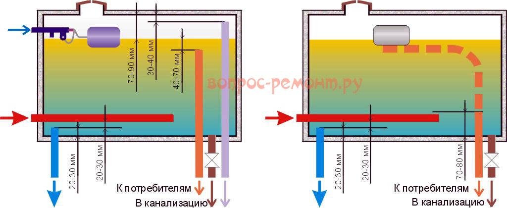 Схемы баков для самодельных солнечных коллекторов