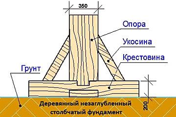 Незаглубленный деревянный фундамент