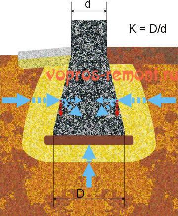 Пирамидальный столб на пучащемся грунте