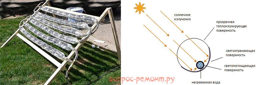 Пластиковые солнечные коллекторы