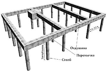 Общая схема столбчатого фундамента