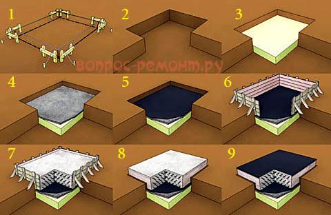 Порядок постройки плитного фундамента