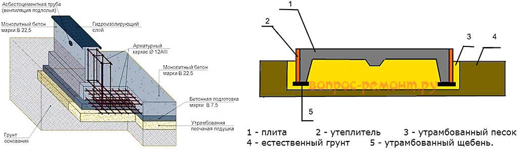 Схемы монолитно-ленточных фундаментов
