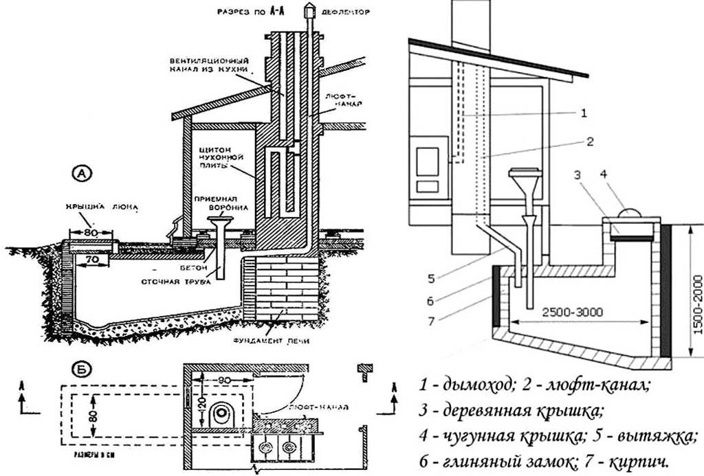 Вентиляция выгребных ям в домах с отоплением