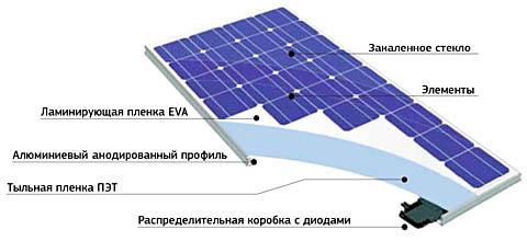 Конструкция электрической солнечной панели