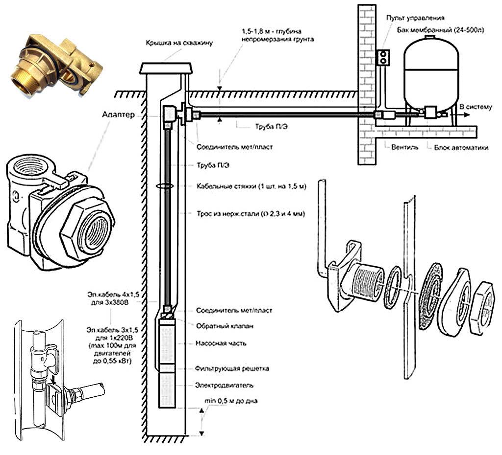 Обустройство скважины скважинным адаптером