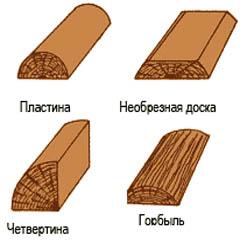 Полуфабрикаты пиломатериалов