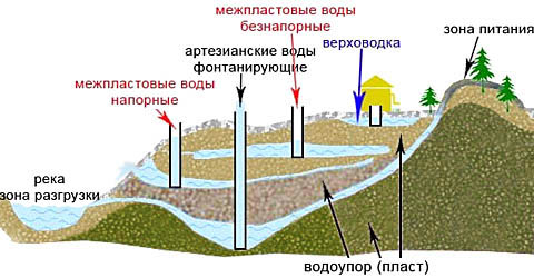 Формирование и виды водоносных пластов
