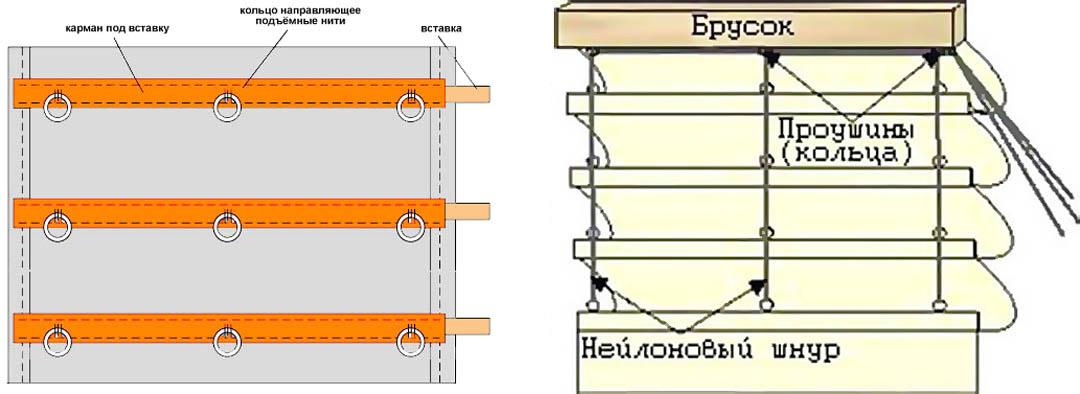 Устройство римских штор
