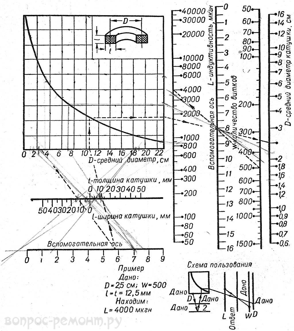 Номограмма для расчета многослойных катушек