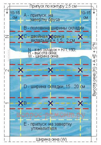 Схема раскроя ткани для римских штор