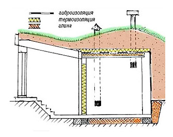 Погреб с приточно-вытяжной вентиляцией
