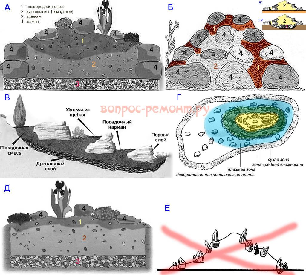 Схемы устройства альпийских горок