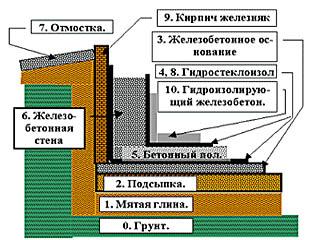 Схема противонапорной гидроизоляции