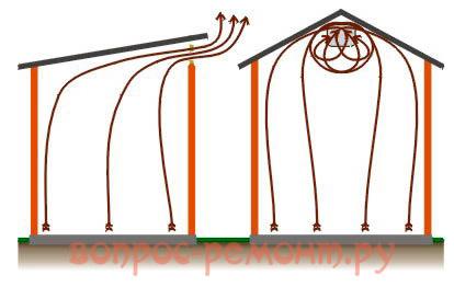 Вентиляция сараев с одно- и двускатной крышей