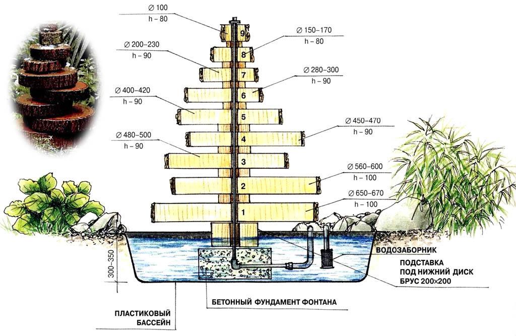 Постройка фонтана своими руками 75