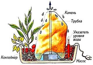 Схема фонтана-фитотрона