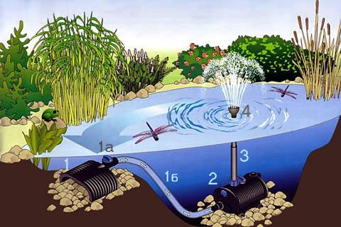Схема мобильного фонтана