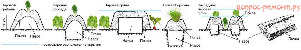 Схемы подогрева почвы биотопливом