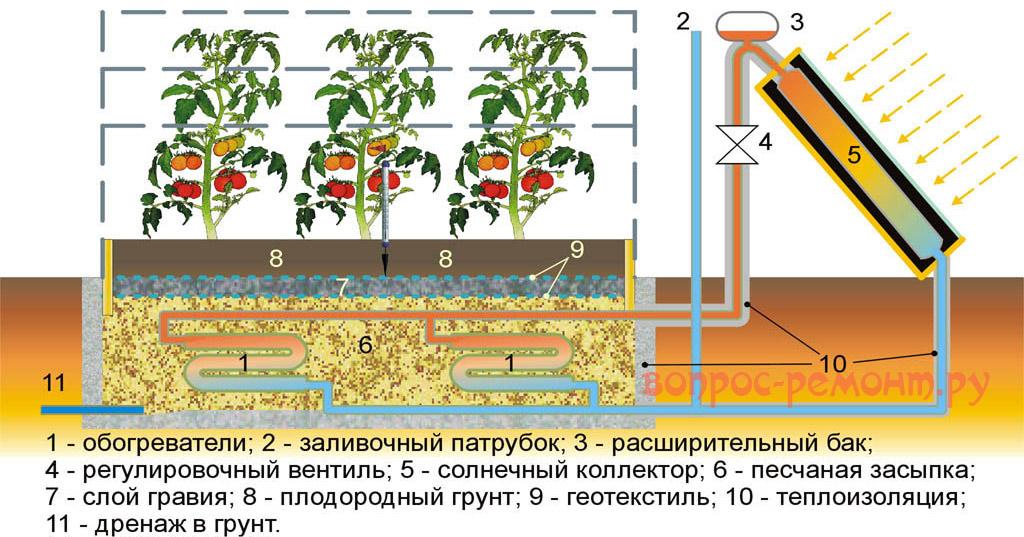 Схема подогрева почвы в парнике от солнечного коллектора