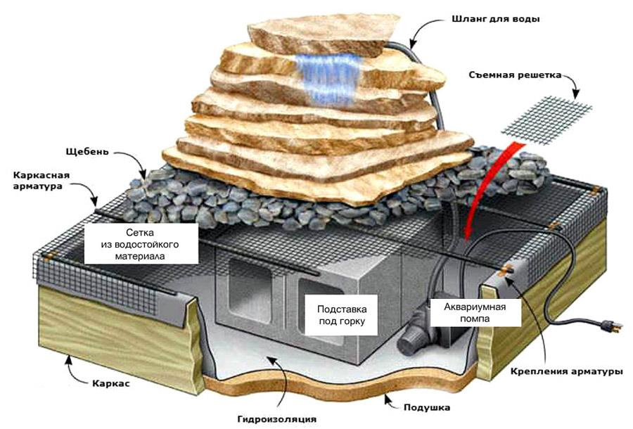 Схема устройства мини-водопада