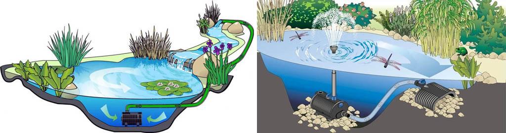 Размещение в водоеме насосов для водопада и фонтана