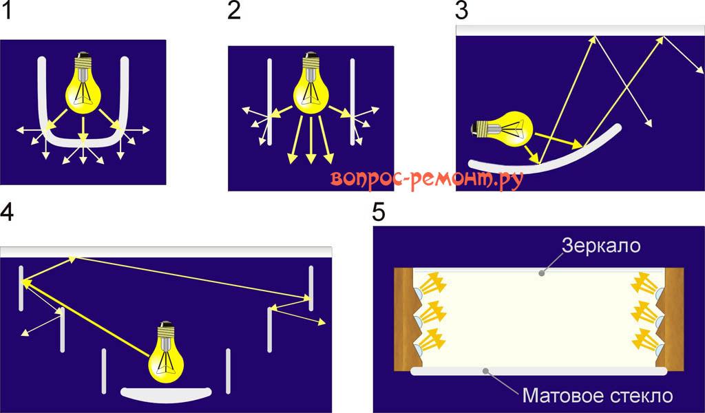 Элементы и примеры светотехнических систем
