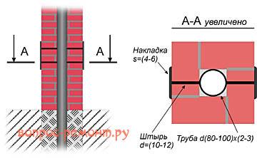 Схема устройства столба ворот и калитки из кирпича с осевой хребтовой трубой