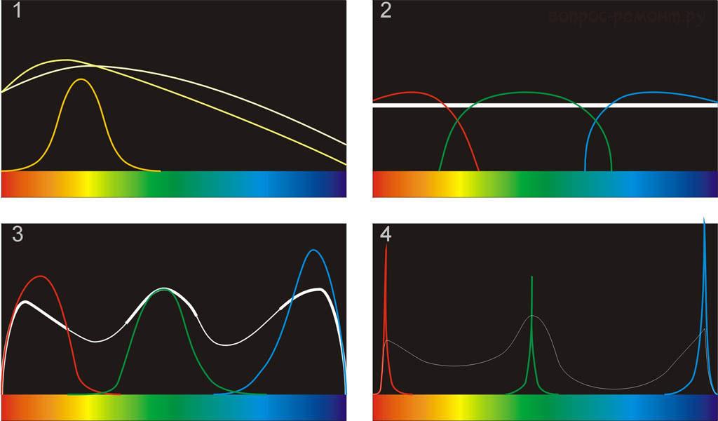 Спектры различных источников света