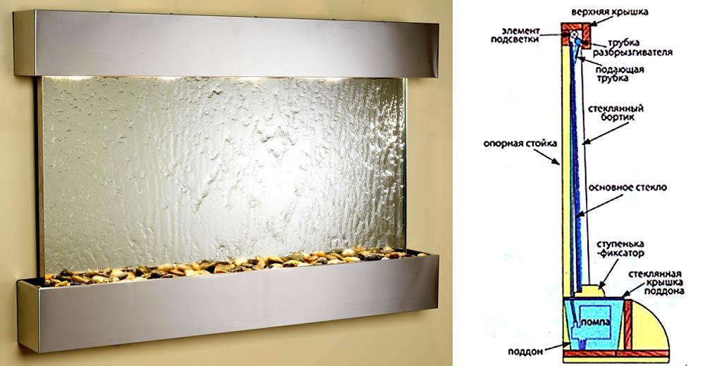 Вид и устройство водопада по стеклу