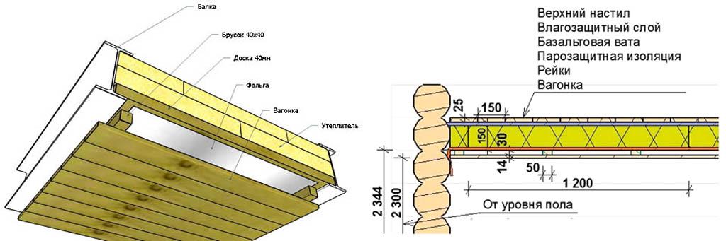 Схемы утепления потолка гаража на стальных балках и потолка бани