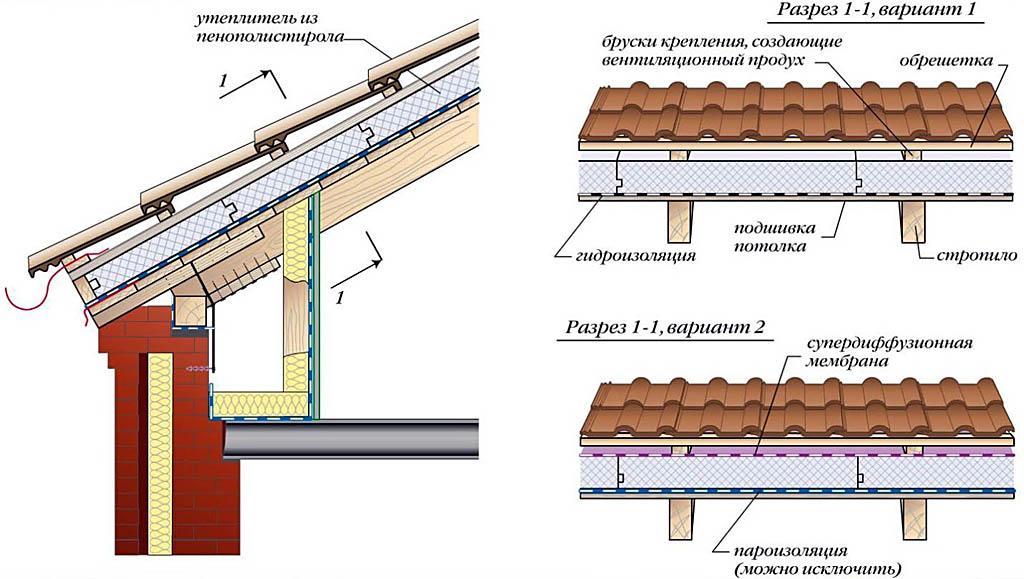 Схема утепления крыши ЭППС